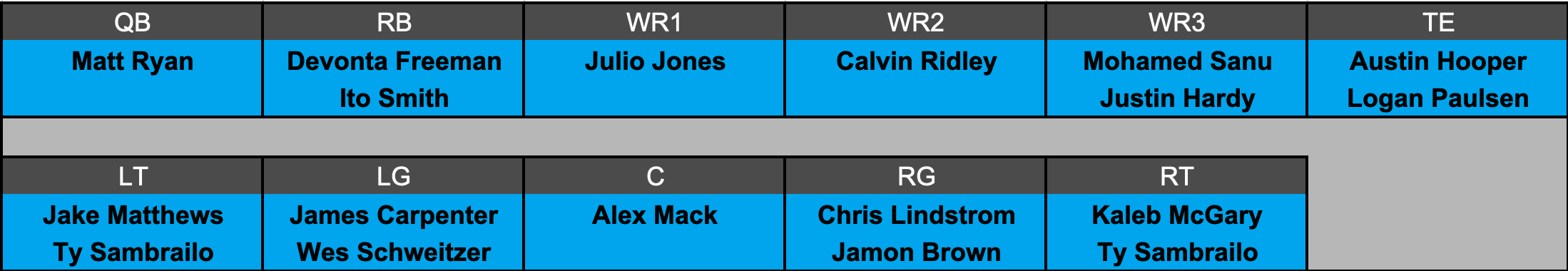 Atlanta Falcons offensive depth chart projection