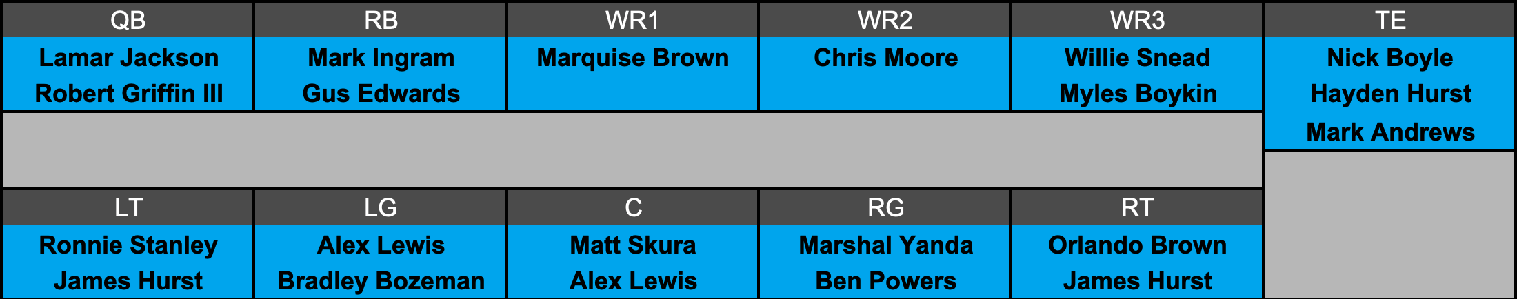 Baltimore Ravens Projected Offensive Depth Chart