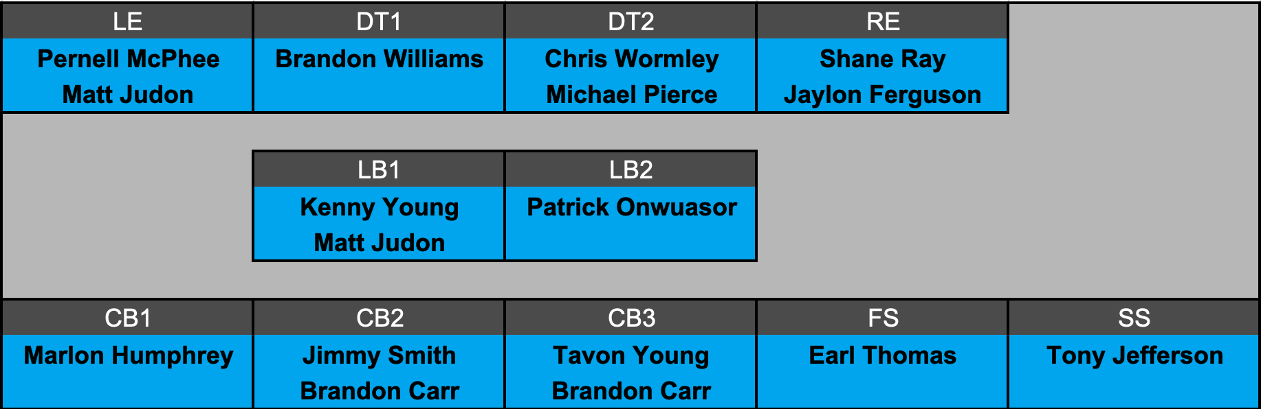 Baltimore Ravens Projected Defensive Depth Chart