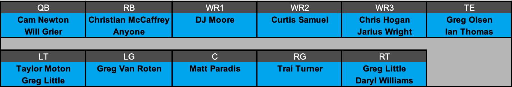 Carolina Panthers Offensive Depth Chart Projection