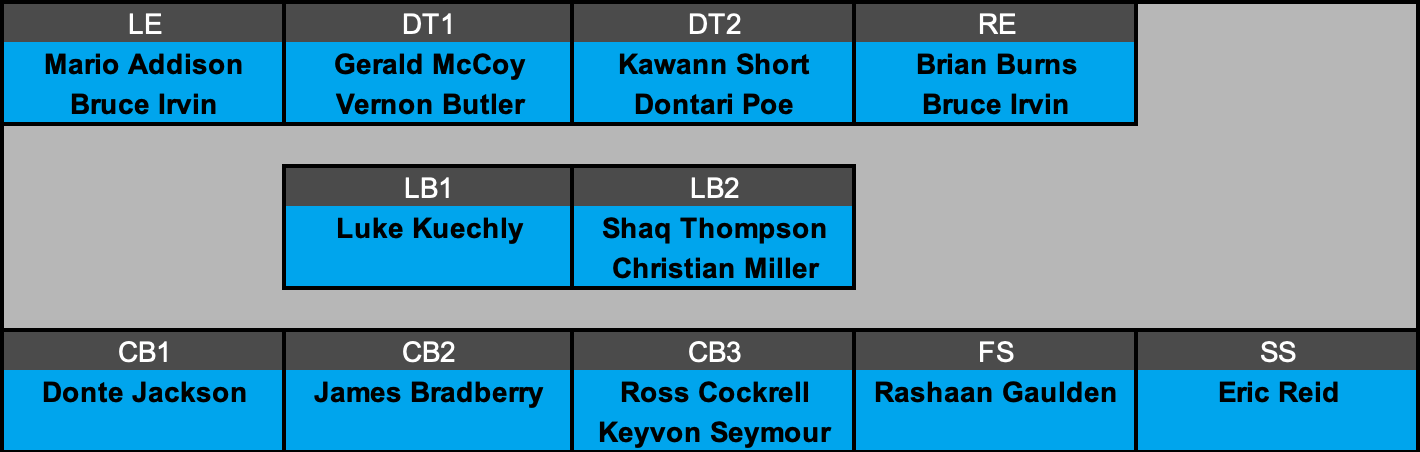 Carolina Panthers Defensive Depth Chart Projection