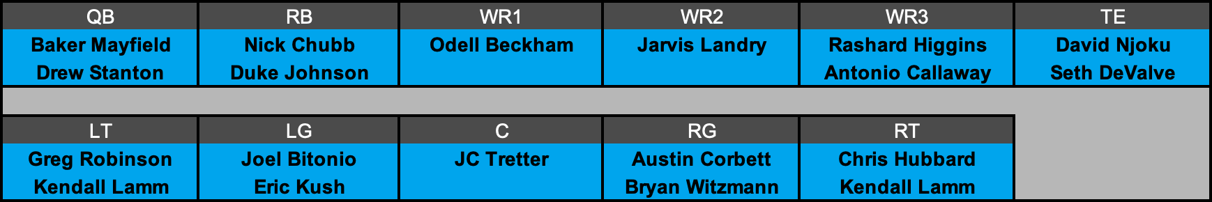 Cleveland Browns Offensive Depth Chart Projection