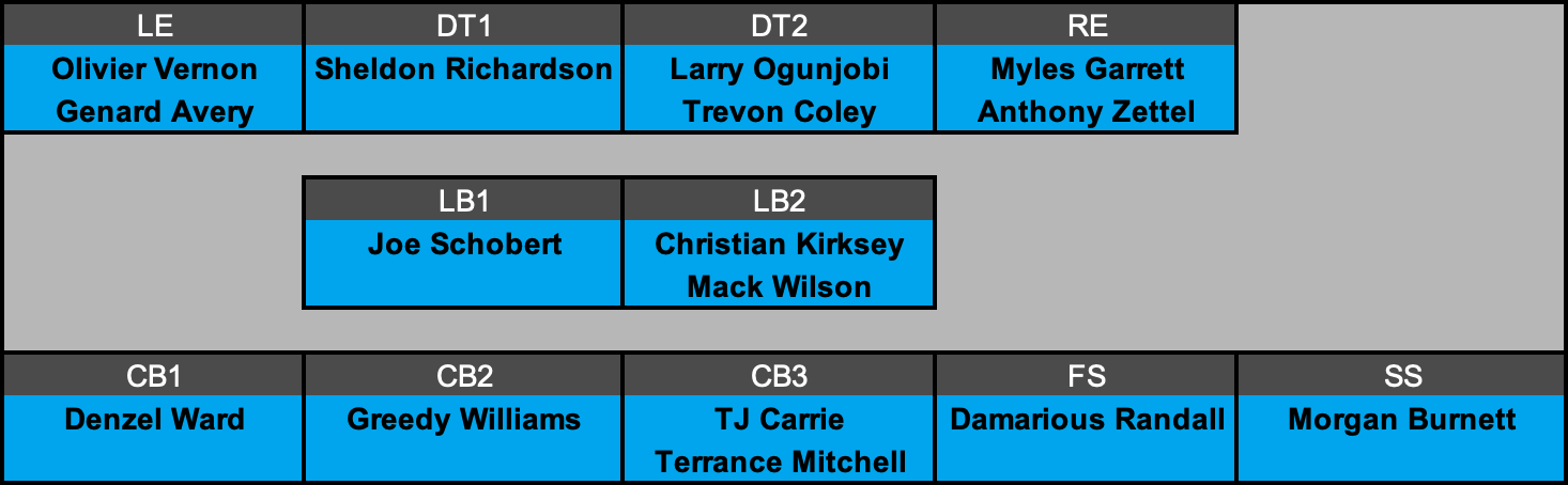 Cleveland Browns Defensive Depth Chart Projection