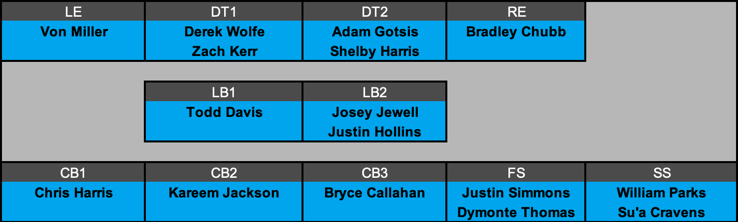 Denver Broncos Defensive Depth Chart Projection