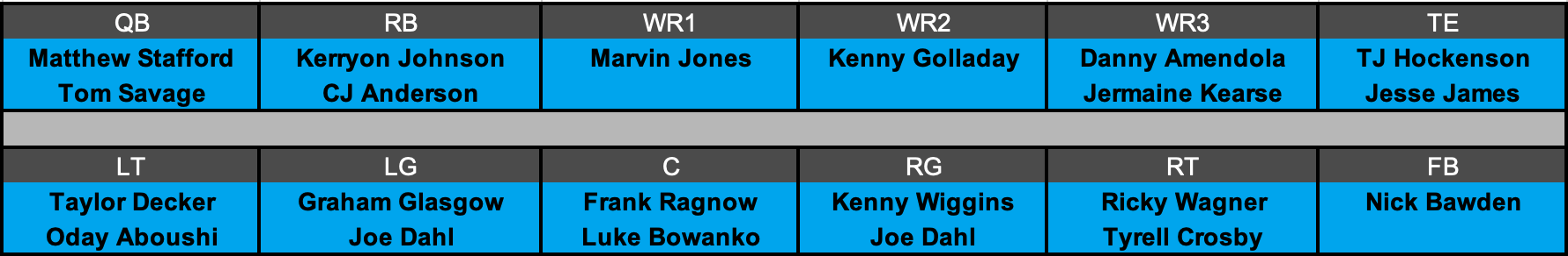 Detroit Lions Offensive Depth Chart Projection