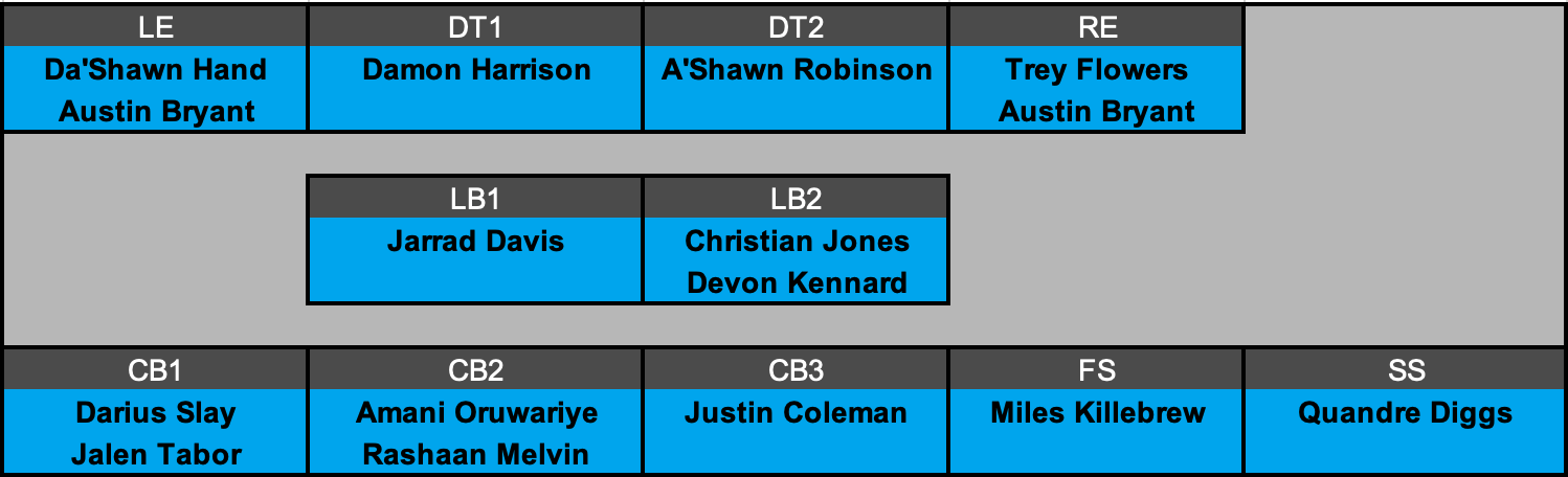 Detroit Lions Projected Defensive Depth Chart