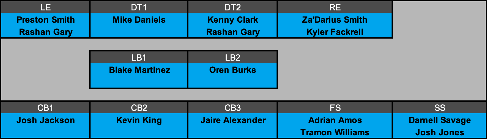 Green Bay Packers Defensive Depth Chart Projection