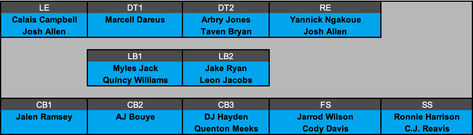 Jacksonville Jaguars Projected Defensive Depth Chart