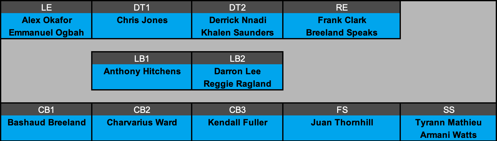 Kansas City Chiefs Defensive Depth Chart Projection
