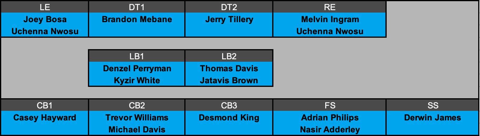 Los Angeles Chargers Offensive Depth Chart Projection