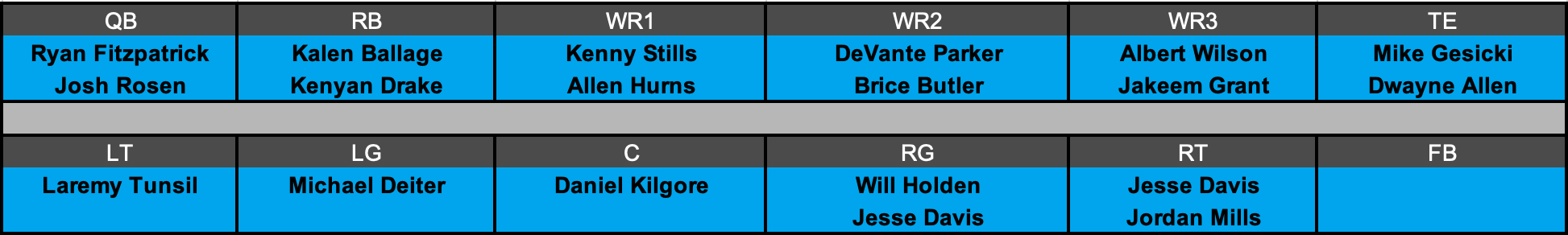 Miami Dolphins Offensive Depth Chart Projection