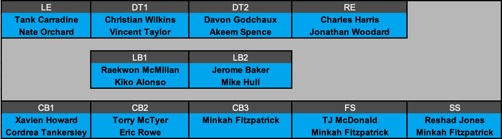 Miami Dolphins Defensive Depth Chart Projection