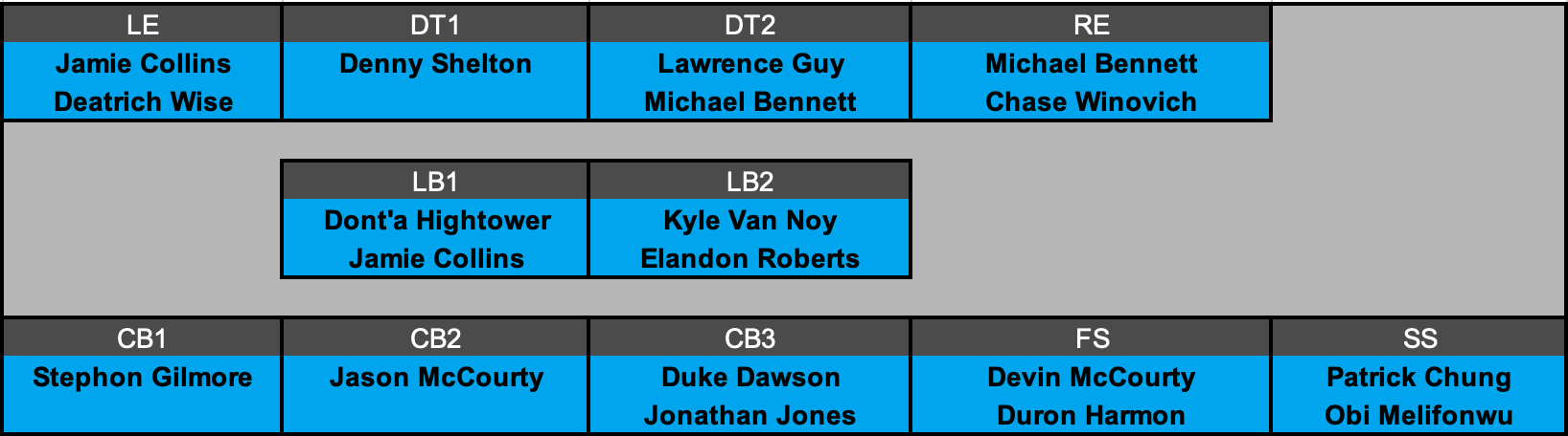 New England Patriots Offensive Depth Chart Projection