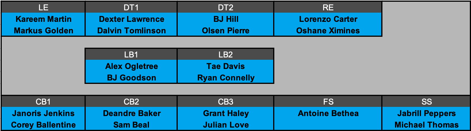 New York Giants Offensive Depth Chart Projection