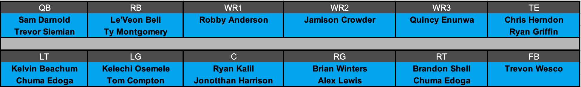 New York Jets Offensive Depth Chart Projection