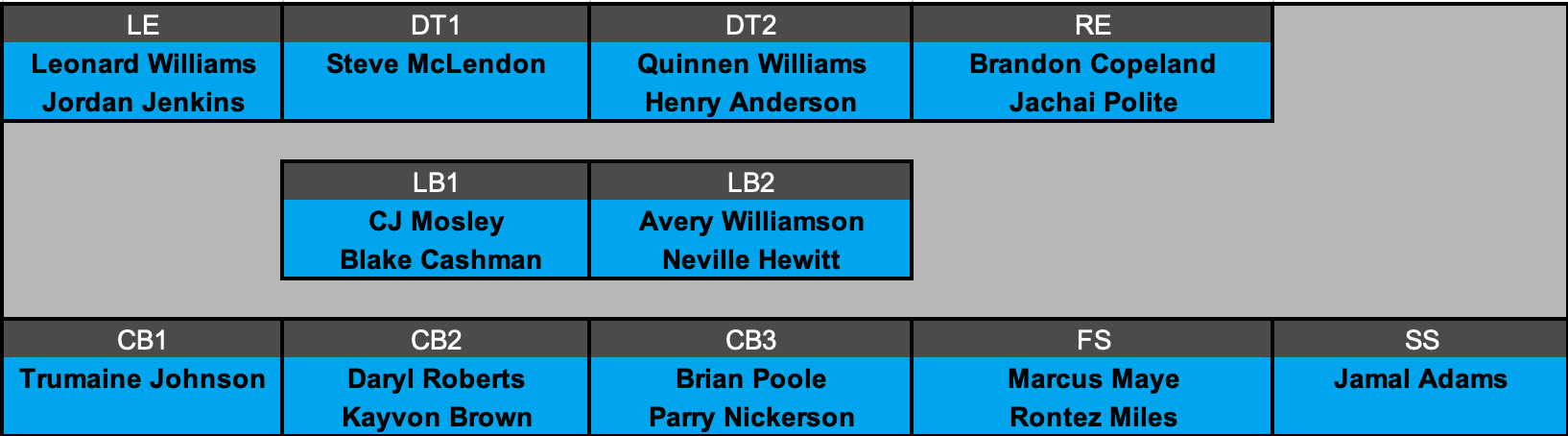 New York Jets Defensive Depth Chart Projection