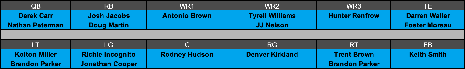 Oakland Raiders Offensive Depth Chart Projection