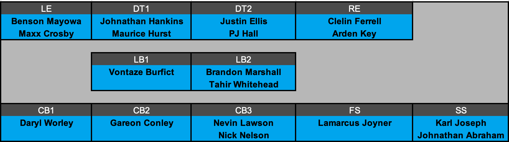 Oakland Raiders Defensive Depth Chart Projection