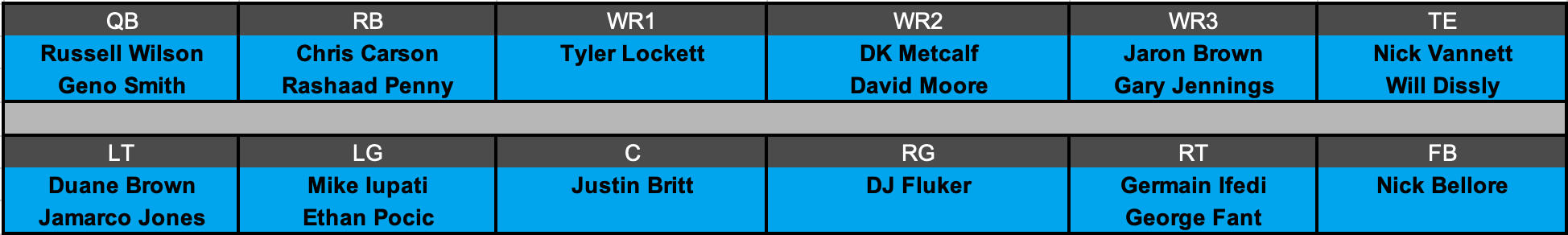Seattle Seahawks Offensive Depth Chart Projection