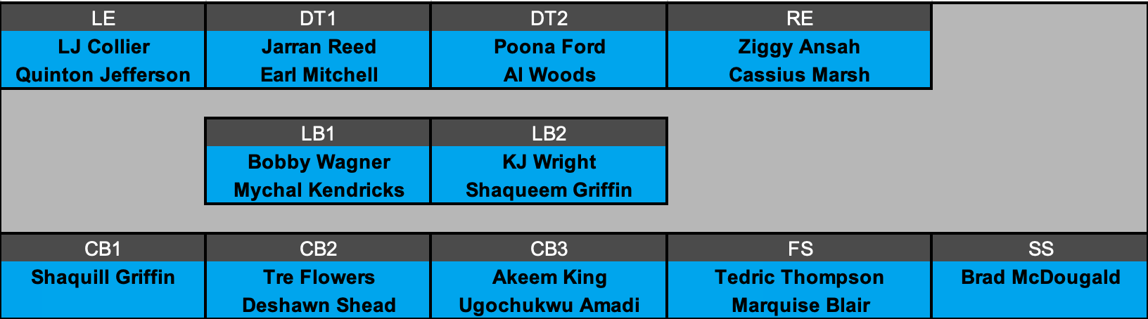 Seattle Seahawks Defensive Depth Chart Projection